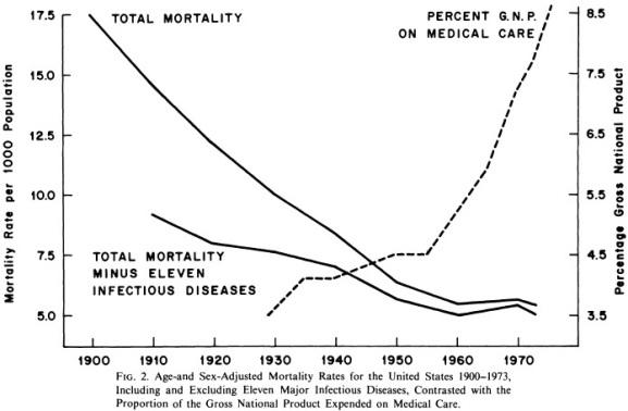Age-and Sex-Adjusted Mortality Rate» for the United States 1900-1973, Including and Excluding Eleven Major Infectious Diseases. Contrasted with the Proportion of the Gross National Product Expended on Medical Care