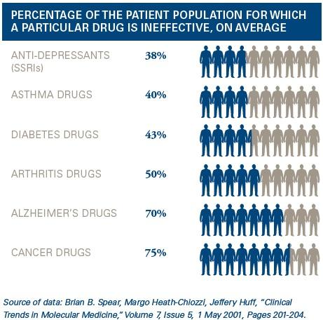 PERCENTAGE OFTHE PATIENT POPULATION FORWHICH A PARTICULAR DRUG IS INEFFECTIVE, ON AVERAGE