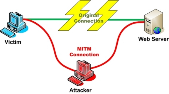 "Атака типа ""человек посередине"" (Man-In-The-Middle attack)  или кратко MITM"