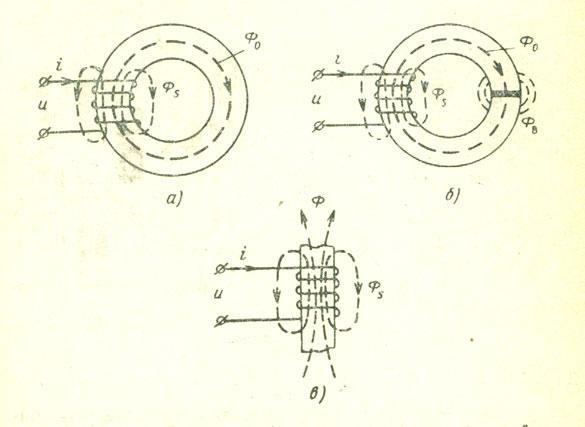 Схематичные изображения трех типов дросселей: а — с замкнутым ферромагнитным сердечником; б — с магнитопроводом, имеющим зазор; в —с разомкнутым магнитопроводом